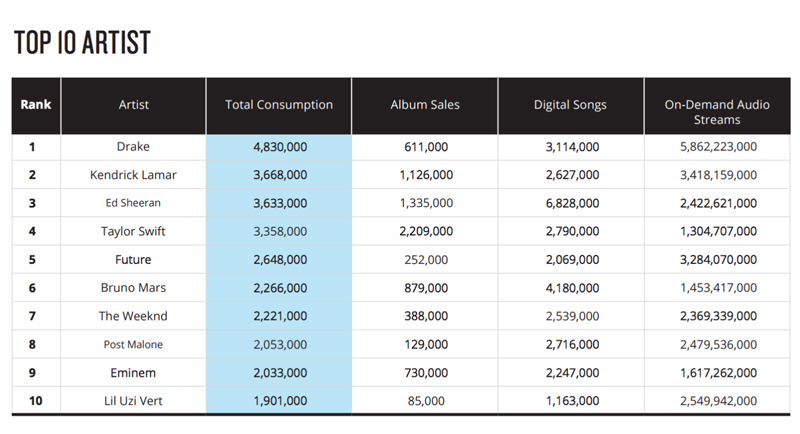 Nielsen 2017 U.S. Music Year-End Report